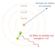 El modelo atómico de Bohr, un ejemplo de una idea alguna vez aceptada y luego refutada por medio de la experimentación.