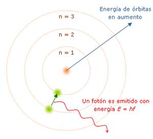 Los Modelos Atomicos  + Tabla Periodica de los elementos