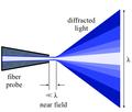 Nearfield optics.png