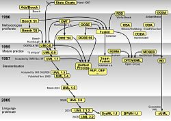 State diagram wikipedia diagram showing how harels statecharts contributed to object oriented methods and notation ccuart Choice Image