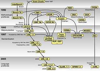 uml modeling Unified Modeling Language - Wikipedia