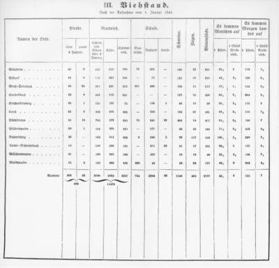 Oberamt Welzheim Tabelle 3.jpg