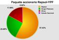 Paquete accionario YPF.png