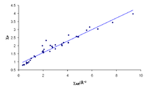 the correlation between allredrochow electronegativities x axis in 2 and pauling electronegativities y axis