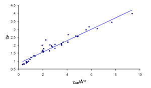 Electronegativity - The correlation between Allred–Rochow electronegativities (x-axis, in Å−2) and Pauling electronegativities (y-axis).