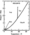 Phase diagram of helium-3 (1975).png