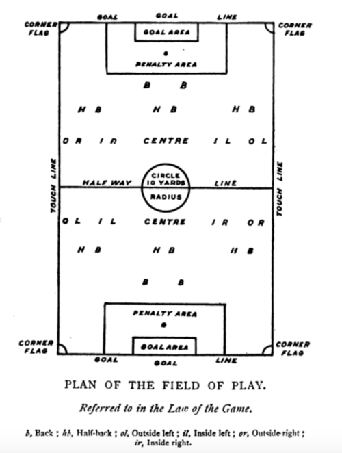 Plan of the field of play 1905.png