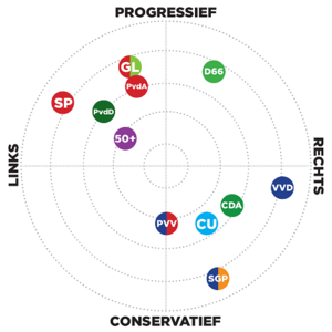 Dutch general election, 2012 - The position of the main parties on a two-dimensional the political spectrum, according to Dutch political scientist André Krouwel.