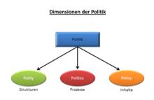 Politik – Wikipedia