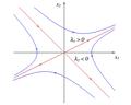 Ponto de sela, existem duas direções em que o estado evolui em linha reta,num dos casos afastando-se da origem e no outro caso aproximandos-se..png