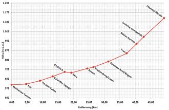 Reichenau-Tamins–Disentis/Mustér railway - Altitude  profile of the line