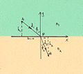 Proof based on Fermat principle, 31.8.09.jpg