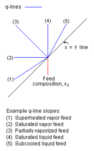 McCabe–Thiele method - Figure 2: Examples of q-line slopes