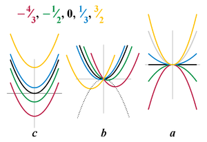 Figure 1. Plots of the quadratic function, y = eh x squared plus b x plus c, varying each coefficient separately while the other coefficients are fixed at values eh = 1, b = 0, c = 0. The left plot illustrates varying c. When c equals 0, the vertex of the parabola representing the quadratic function is centered on the origin, and the parabola rises on both sides of the origin, opening to the top. When c is greater than zero, the parabola does not change in shape, but its vertex is raised above the origin. When c is less than zero, the vertex of the parabola is lowered below the origin. The center plot illustrates varying b. When b is less than zero, the parabola representing the quadratic function is unchanged in shape, but its vertex is shifted to the right of and below the origin. When b is greater than zero, its vertex is shifted to the left of and below the origin. The vertices of the family of curves created by varying b follow along a parabolic curve. The right plot illustrates varying eh. When eh is positive, the quadratic function is a parabola opening to the top. When eh is zero, the quadratic function is a horizontal straight line. When eh is negative, the quadratic function is a parabola opening to the bottom.