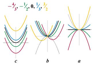 Quadratic equation - Image: Quadratic equation coefficients