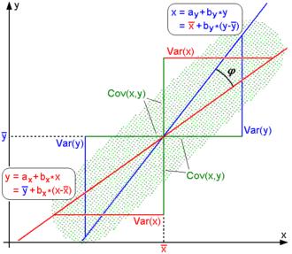 Pearson correlation coefficient - Image: Regression lines