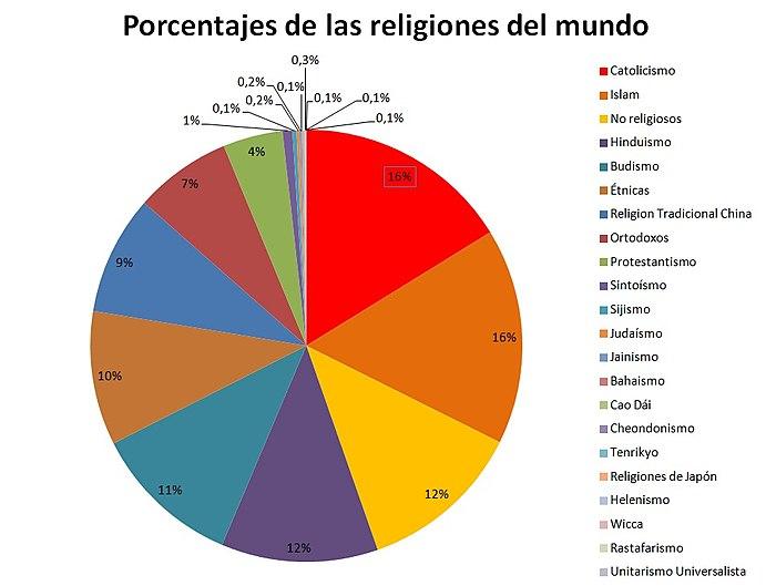 Resultado de imagem para las religiones