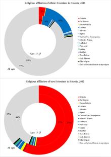 Religion in Estonia - Wikipedia