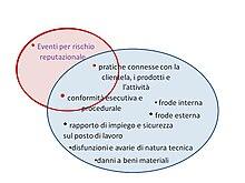 Compliance normativa