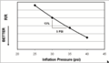 Rolling resistance vs inflation -- NHTSA The Pneumatic Tire.png