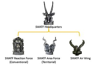 South West Africa Territorial Force - SWATF Structure overview