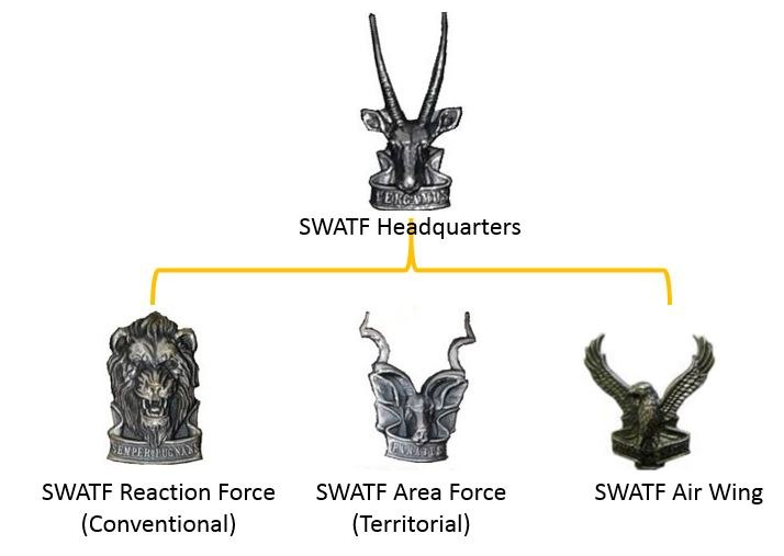SWATF Structure overview