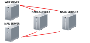 Shared web hosting service - Showing how name servers are connected