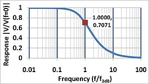 Time constant - Frequency response of system vs. frequency in units of the bandwidth f3dB. The response is normalized to a zero frequency value of unity, and drops to 1/√2 at the bandwidth.