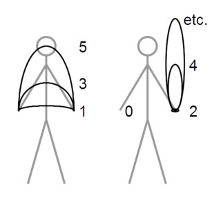 notation used to describe juggling patterns