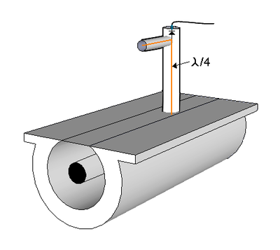 Slotted line. The probe moves along the line to measure the variable voltage. SWR is the maximum divided by the minimum voltage Slotted line.png