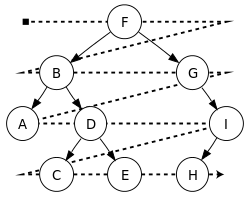 breadth-first traversal of binary tree
