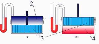 Fluidyne engine - This is a Fluidyne variant with a solid displacer piston (3). In figure -a-, as the displacer moves from the cold compression space (2), to the hot expansion space (4) in figure -b-, the temperature of the gaseous working fluid is increased. This increases the pressure of the gaseous working fluid, and as it expands, work is done on the (red) liquid piston as it is pushed through the tube.