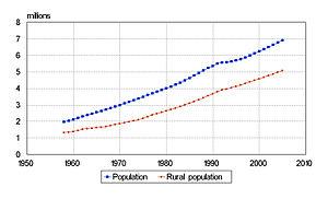 Demographics of Tajikistan - Tajikistan's population and rural population 1958-2005 (millions).