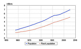 Demographics of Tajikistan - Tajikistan's population and rural population 1958-2005 (millions).