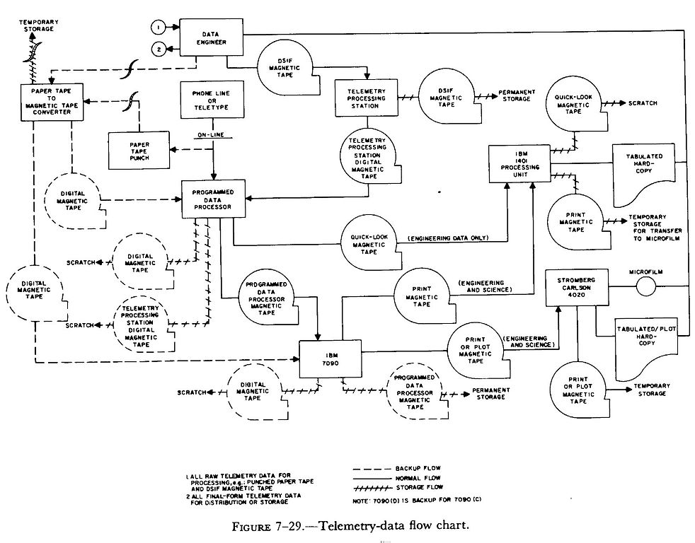 Diagram Of Flow Chart: Telemetry-data flow chart.jpg - Wikimedia Commons,Chart