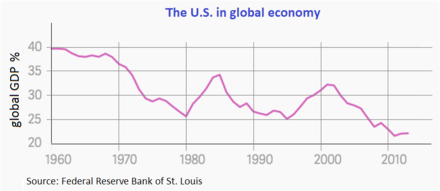 U.S. in global economy U.S. in global economy.png