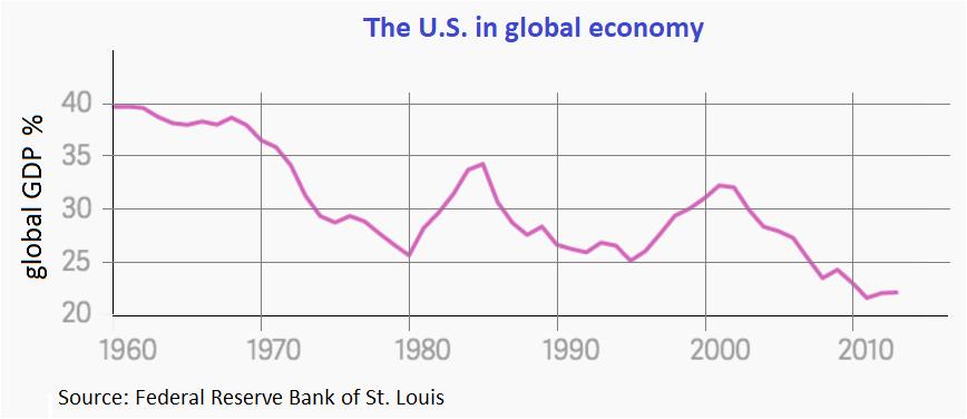 U.S. in global economy