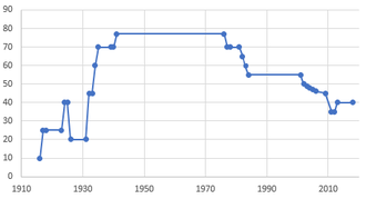 Estate tax in the United States - Top Estate Tax Rate, 1914–2018