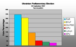 Vote percenatge 2006 to 2007 (Top Six parties)