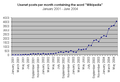Usenet posts containing the word Wikipedia Jan 01 - Jun 04.png