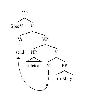 Dative shift - Image: V Raising of a Simple Dative according to Larson