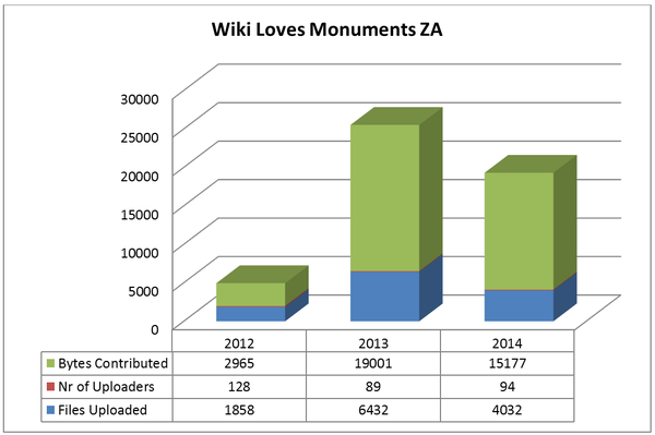 Analysis of WLM ZA competitions since 2012 - 2014