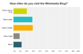 Wikimedia Blog Survey Graph - Visits.png