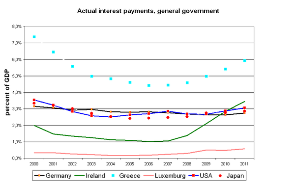 Interest burden of public debt with respect to GDP. ZinslastquoteEngl.PNG