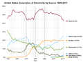 1949-2011 US electricity generation by source.png