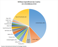 2018 Military Expenditures by Country.png
