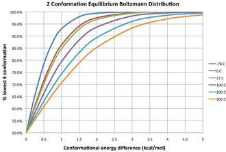 Conformational isomerism - Boltzmann distribution % of lowest energy conformation in a two component equilibrating system at various temperatures (°C, color) and energy difference in kcal/mol (x-axis)