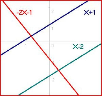 Overdetermined system - Image: 3 equations 2