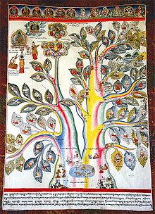 Традиционная тибетская медицина