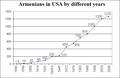 Armenians in USA by different years.png